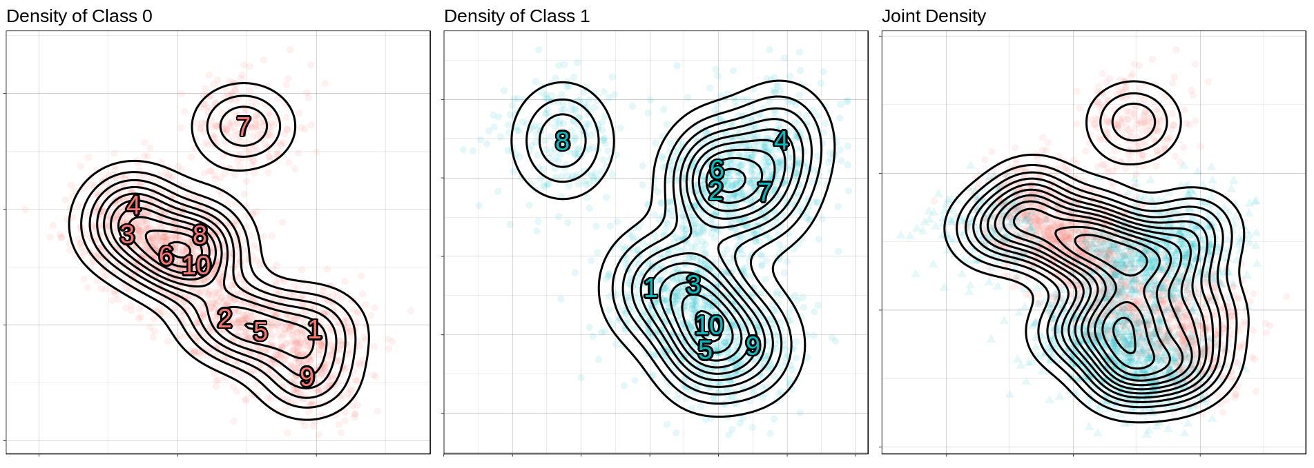 Contours of the feature distributions for each class.