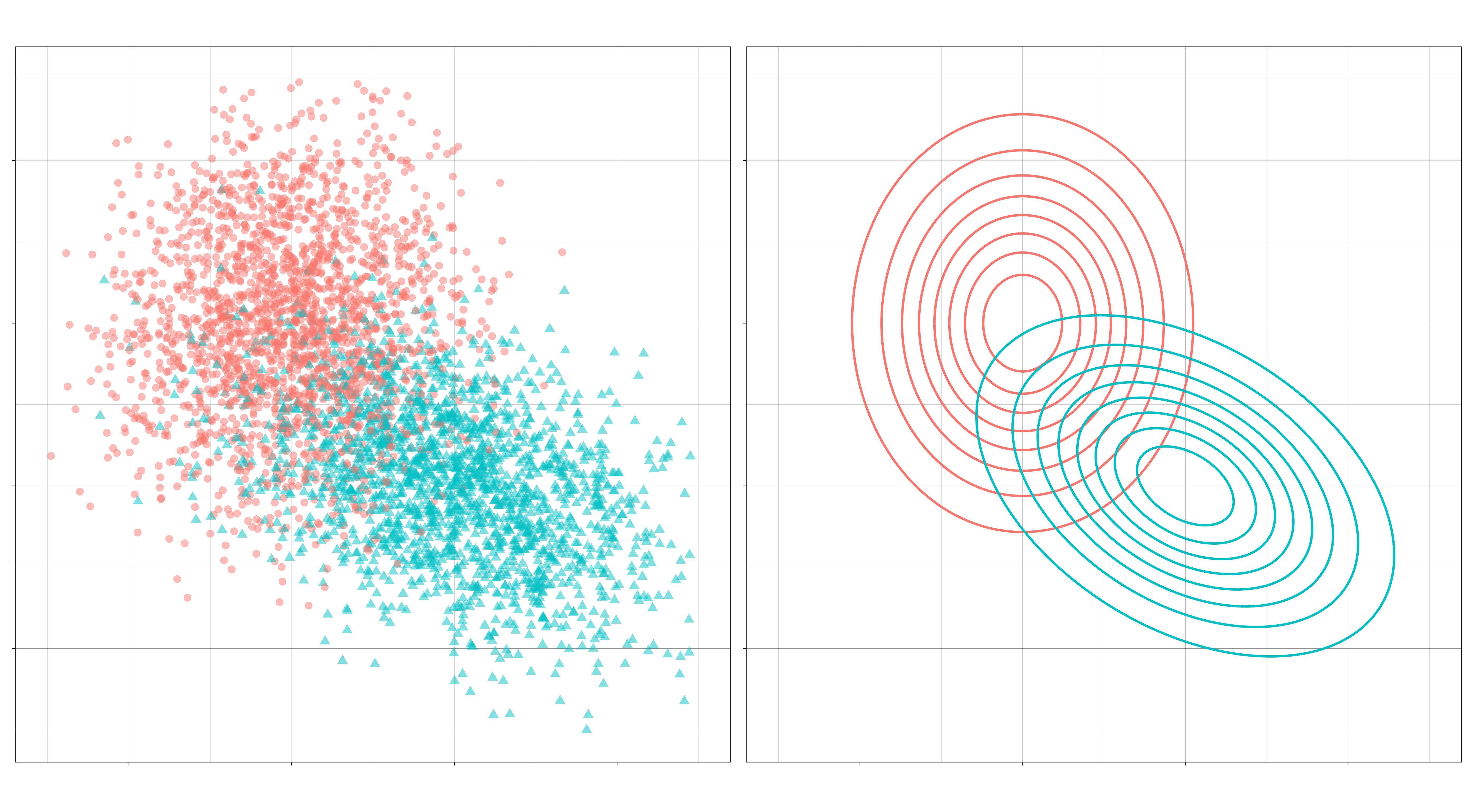 Left: A sample from the feature distributions for the two-class case. Right: Their densities.
