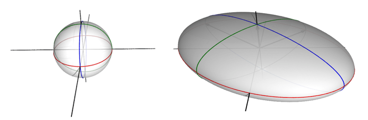 The unit sphere transformed into an ellipsoid.