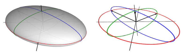 The singular vectors as semi-axes in the ellipsoid.